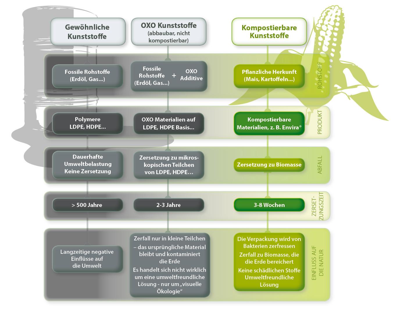 Kompostierbare Verpackung Envira