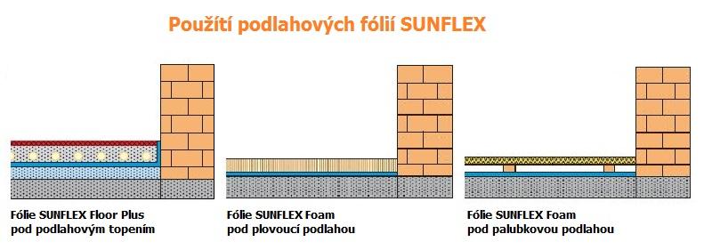 Použitie podlahových fólií