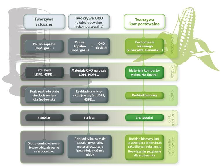 Opakowania kompostowalne Envira