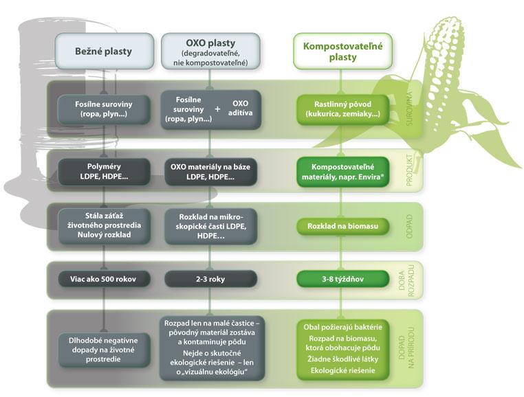 Výhody kompostovateľných obalov Envira