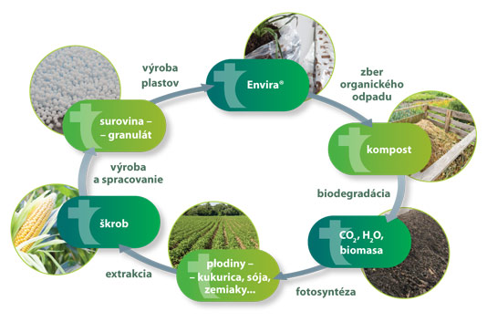 Princíp kompostovateľných plastov