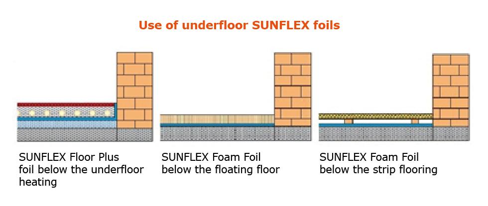Use of SUNFLEX floor foils