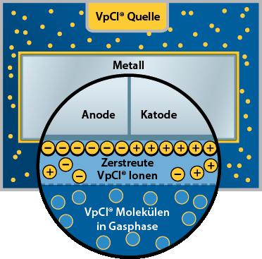 VpCI inhibitors